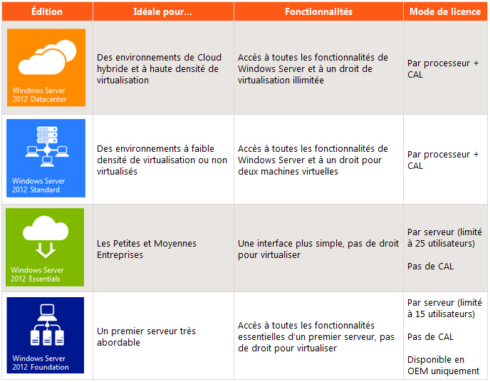 Microsoft Windows Server 2012 : Changement des éditions disponibles